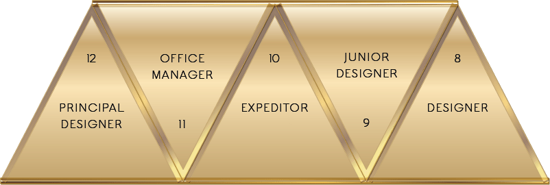 Hierarchy of Needs The Team