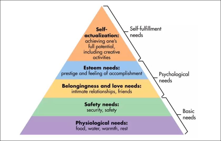 Maslow's Need Chart